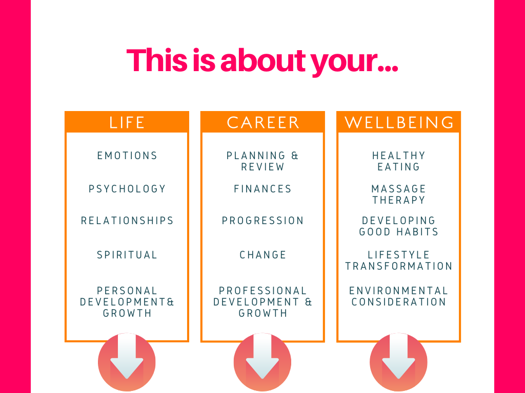 About your life career wellbeing
